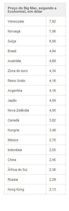 Brasil tem 4º Big Mac mais caro do mundo