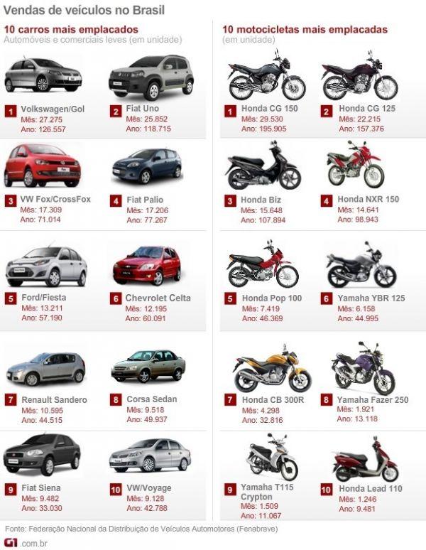 Veja 10 carros e 10 motos mais vendidos em junho de 2012