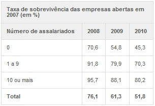 Quase metade das empresas não passa do 3º ano de vida, diz IBGE