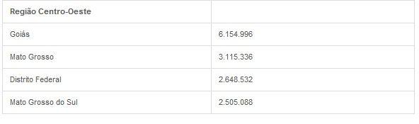 Brasil tem 193.946.886 habitantes, aponta estimativa do IBGE