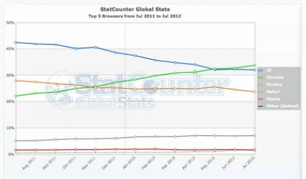 Google Chrome se firma como navegador mais popular do mundo