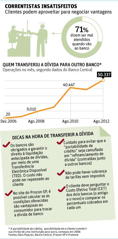 Juro menor faria 58,7% dos clientes trocarem de banco, diz Banco Central