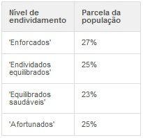 27% dos brasileiros fecharam 2011 ?enforcados? nas dívidas, diz pesquisa