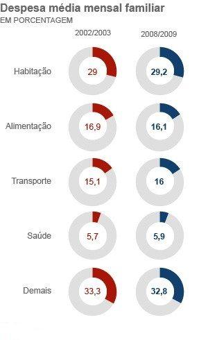 Gasto de famílias com transporte quase iguala alimentação, diz IBGE