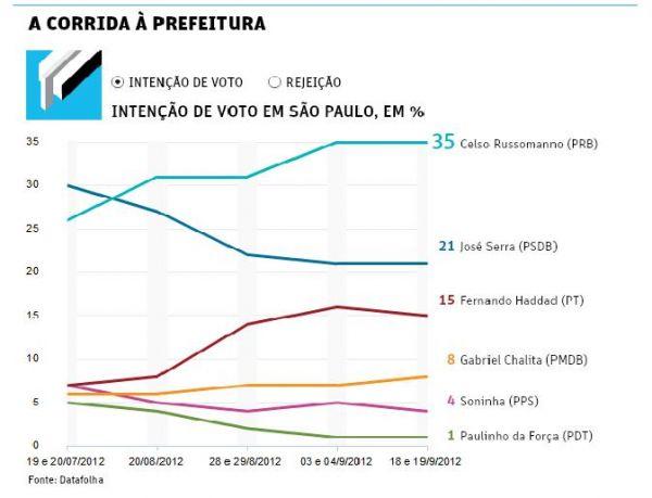 Russomanno vai a 35% em SP; Serra tem 21% e Haddad para de subir