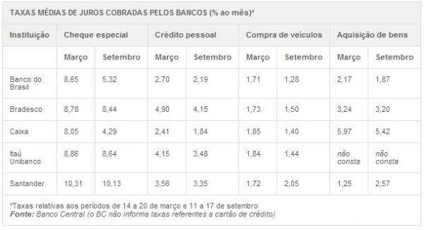 Sob pressão, bancos reduzem juros; veja as taxas médias cobradas