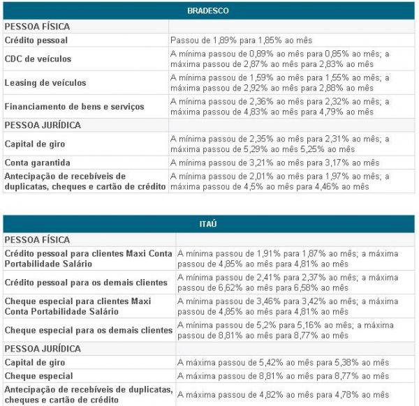 Caixa, Banco do Brasil, Bradesco e Itaú reduzem juros a partir de hoje