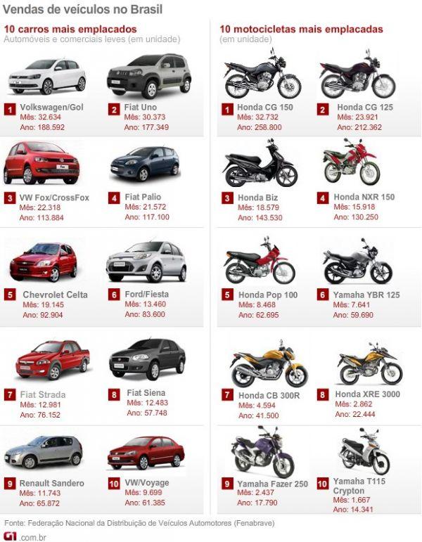 Fenabrave confirma recorde histórico em vendas de carros em agosto