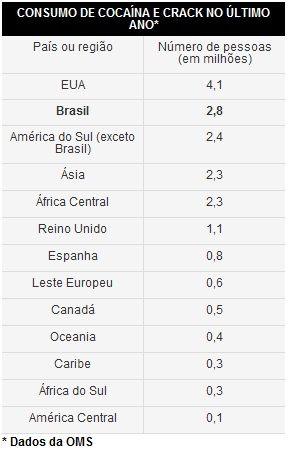 Brasil é o 2º consumidor mundial de cocaína e derivados, diz estudo