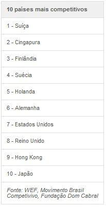 Brasil sobe 5 posições em ranking de competitividade global, diz relatório