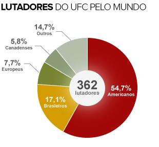 Brasileiros já são quase 20% do número  total de lutadores no UFC; EUA tem 54%