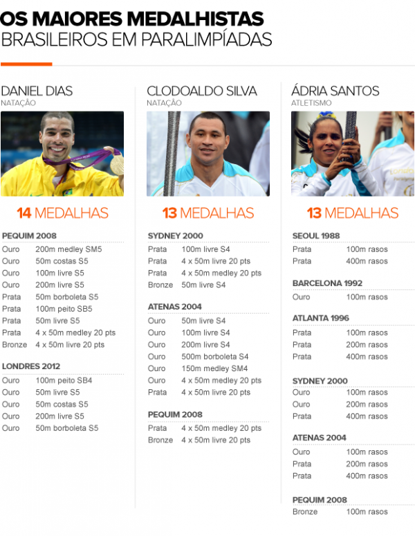 Daniel vence de novo e se isola como maior medalhista paralímpico do país
