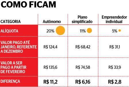 Valor da contribuição para o INSS muda com o novo salário mínimo