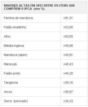 Preços de quiabo e TV foram os que mais caíram em 2012, aponta IBGE