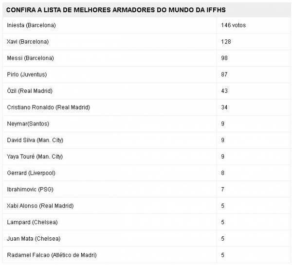 Neymar fica em 7° em lista de melhores armadores do mundo da IFFHS
