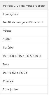 Polícia Civil de MG abre concurso com 1.497 vagas e salário de R$ 5.446,78