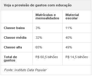 Brasileiro deve gastar R$ 75 bilhões com educação em 2013, diz estudo