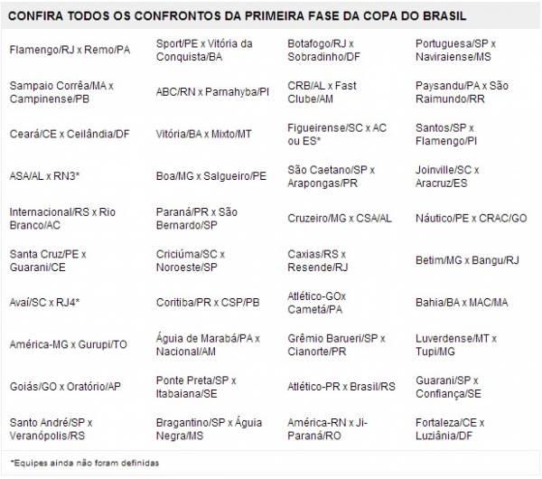 CBF anuncia tabela da Copa do Brasil e sorteio definirá confrontos a partir das oitavas de final
