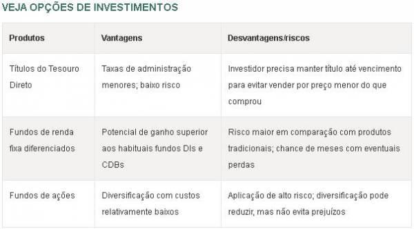 Veja opções para quem tem só R$ 1.000 no bolso para investir