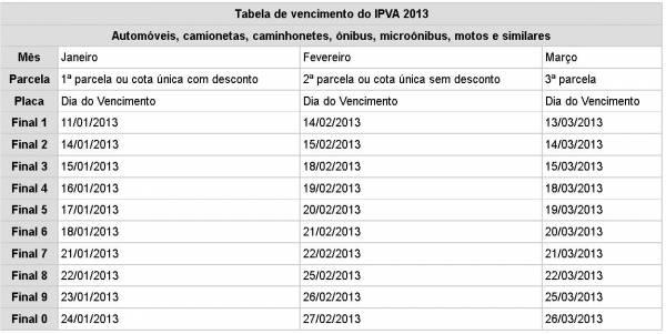 Pagar IPVA à vista com desconto é vantajoso; veja tabela de datas