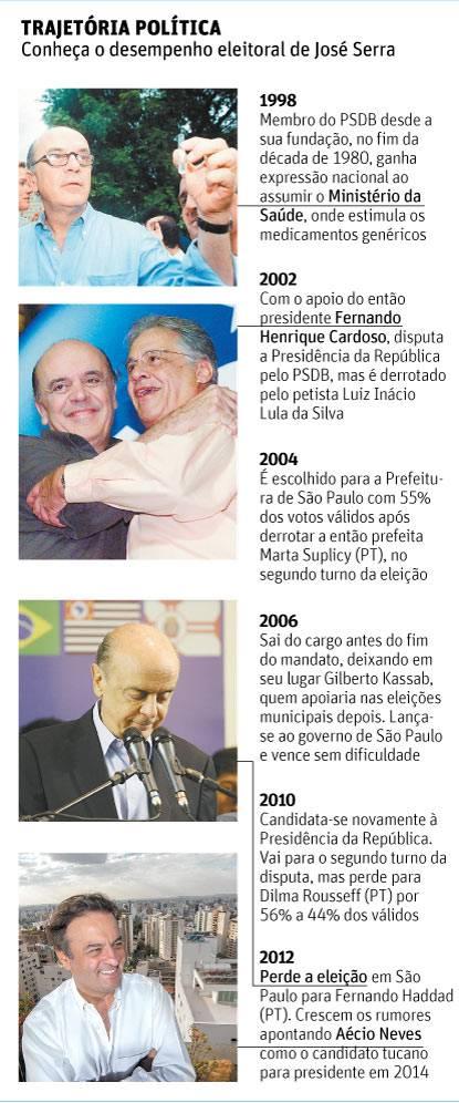 Serra avalia deixar o PSDB para disputar a Presidência