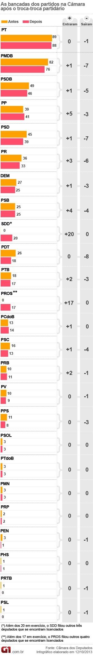 Troca-troca partidário gera prejuízo para maioria dos grandes partidos