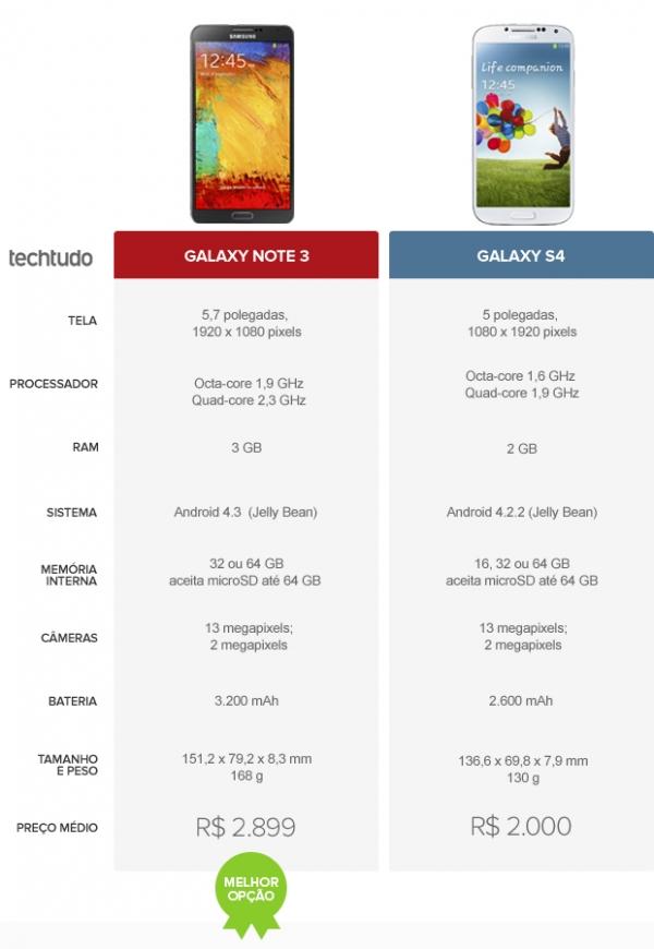 Note 3 ou Galaxy S4? Confira o comparativo de celular da semana