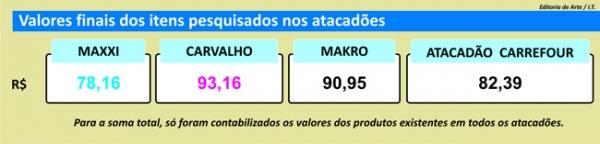 Atacadistas têm novo ranking em Teresina, revela pesquisa de preços do JMN