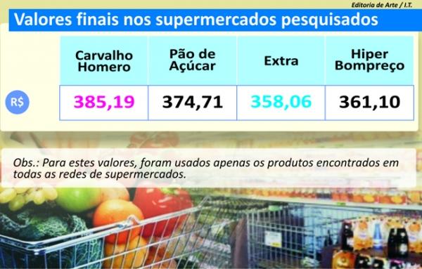 Diferença de preços das cestas chega a R$ 16 no atacados em Teresina
