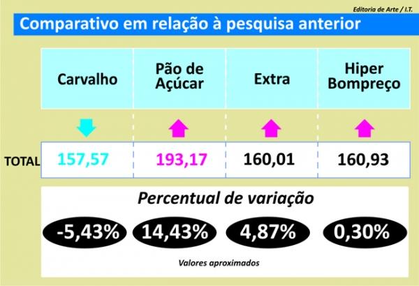 Pesquisa mostra que é possível comer filé mignon mais barato em Teresina