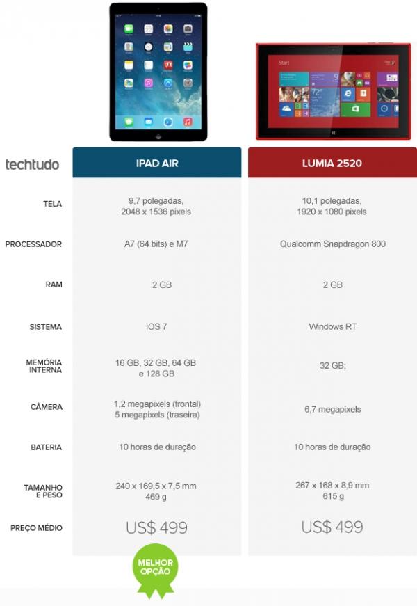 iPad Air ou Nokia Lumia 2520? Veja qual dos novos tablets é o melhor