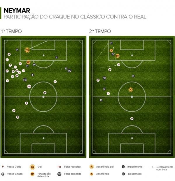Mais objetivo, Neymar supera Messi e CR7 nas estatísticas do clássico