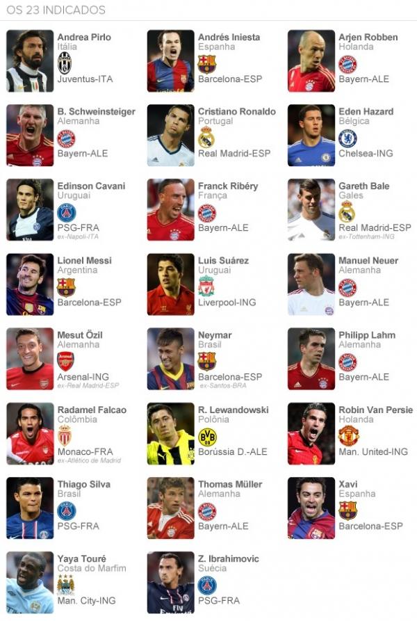 Fifa indica Neymar e Thiago Silva entre 23 candidatos à Bola de Ouro