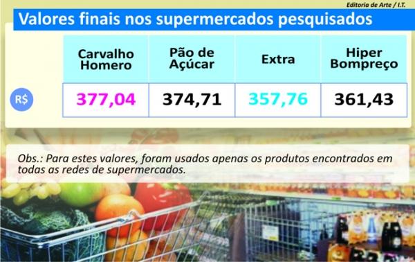 Clientes enfrentam filas e ausência de produtos, diz pesquisa do Jornal Meio Norte