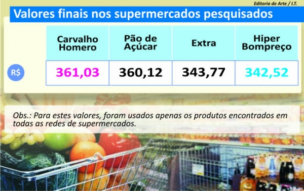 Supermercados de Teresina investem em brinquedos