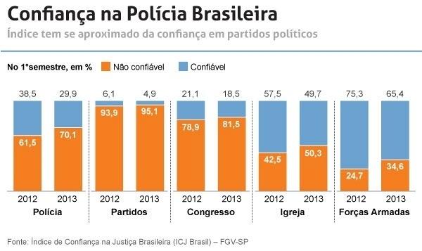 Diferen軋 de sal疵ios nas carreiras policiais no Brasil chega a 268%, revela estudo