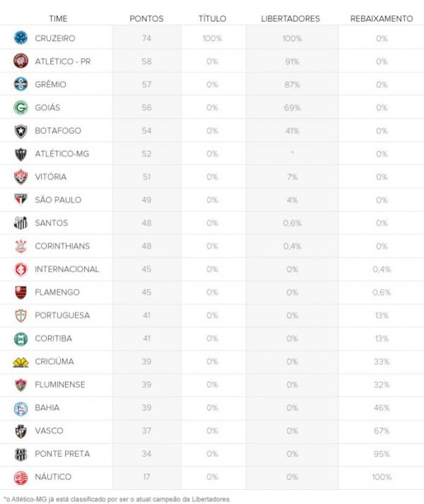 Guia: risco de rebaixamento do Vasco vai a 67% e tem aproximação do Bahia