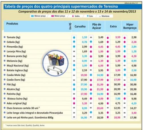 Pesquisa constata variação mínima no preço dos produtos