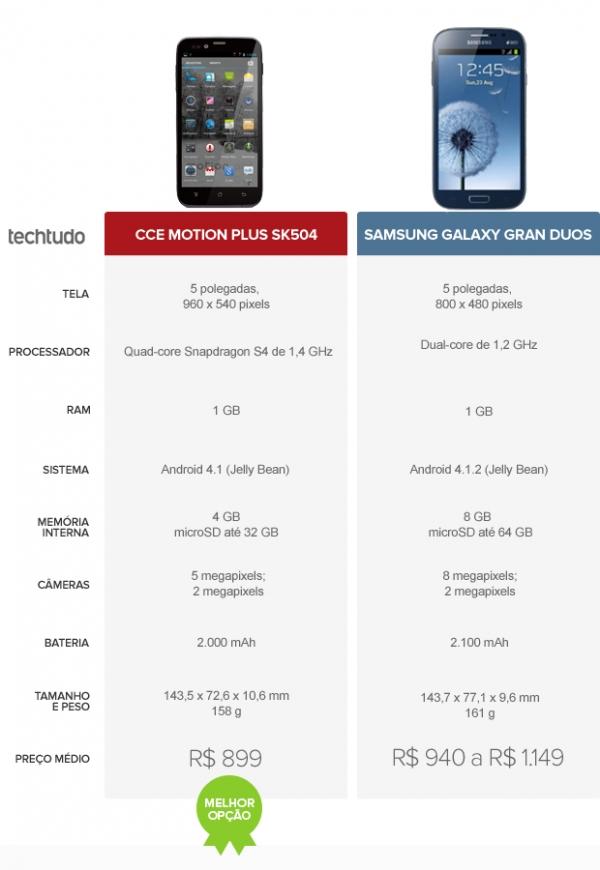 Motion Plus SK504 ou Galaxy Gran Duos? Confira o comparativo da semana