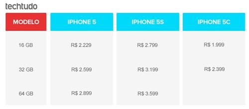iPhone lidera lista que possui os dez smartphones mais caros do Brasil