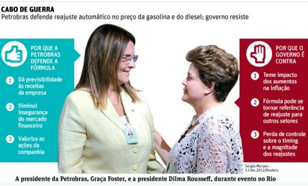 Dilma resiste a fórmula de reajuste automático para gasolina e diesel