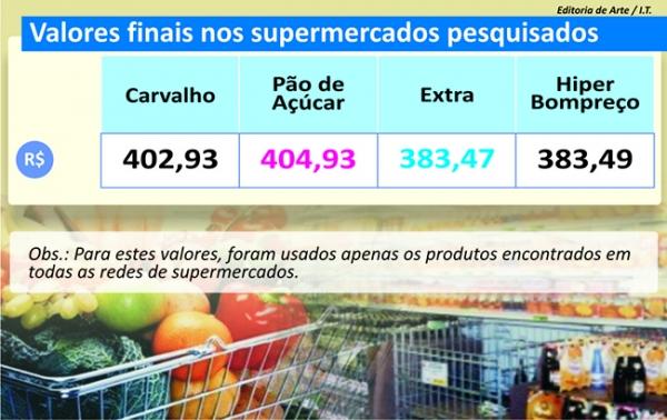 Diferença entre primeiro e segundo lugar na pesquisa do Jornal Meio Norte foi menor que R$ 2