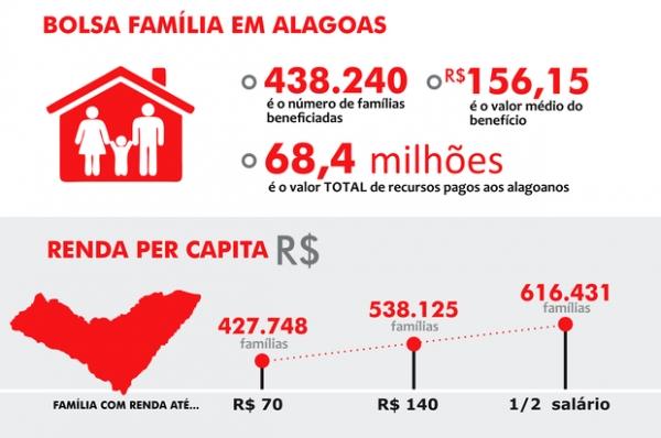 Bolsa Família ainda sustenta metade da 2ª cidade mais rica de Alagoas