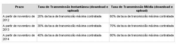 Internet deve respeitar mínimo de 70% da velocidade desde sexta, 01