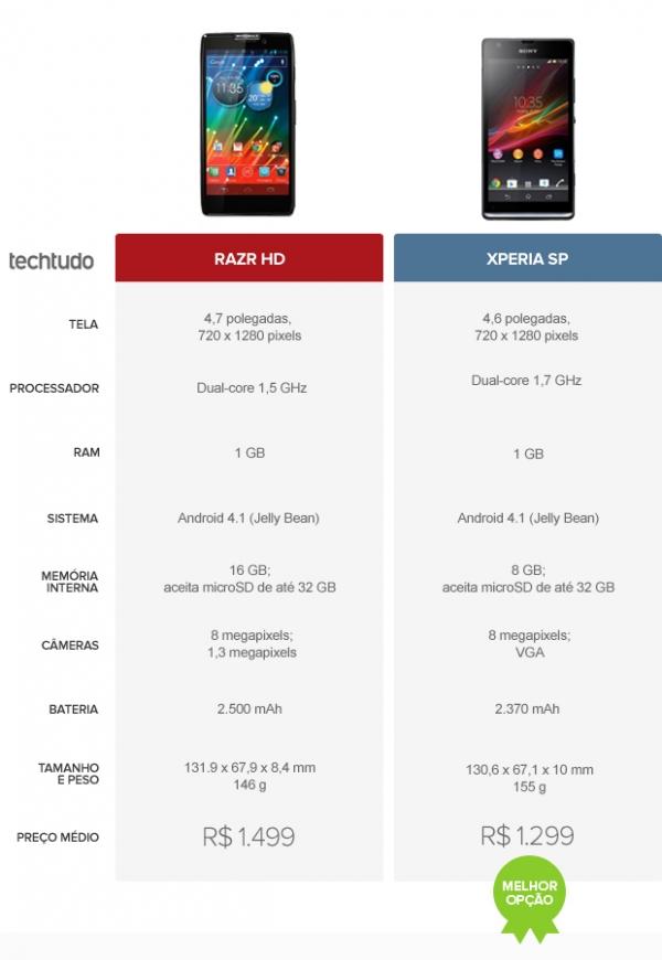 Razr HD ou Xperia SP? Confira o comparativo de celular da semana