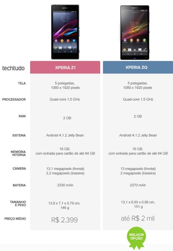 Xperia Z1 ou Xperia ZQ? Veja o comparativo de smartphones da semana