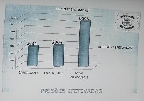 James Guerra faz avaliação das ações da Polícia Civil em 2013