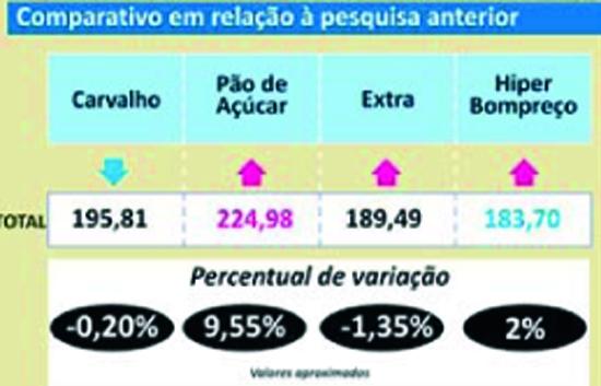 Pesquisa MN: Apenas um supermercado reduziu preços