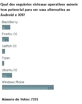 Windows Phone é o grande desafiador da dupla iOS/Android