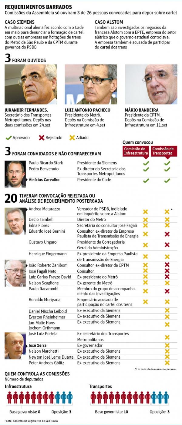 Base do PSDB NA AL de São Paulo barra investigações sobre corrupção do Metrô
